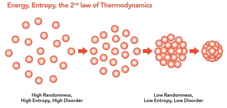 Entropy causes disorder among atoms.